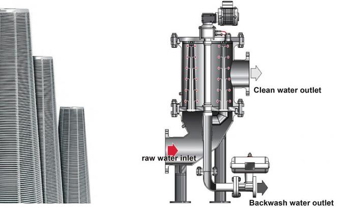 Self clean auto backwash filter for large flow rate water